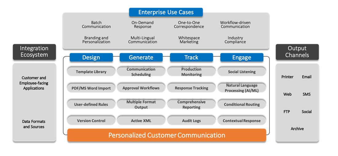 -  - Customer Communication Management (CCM)