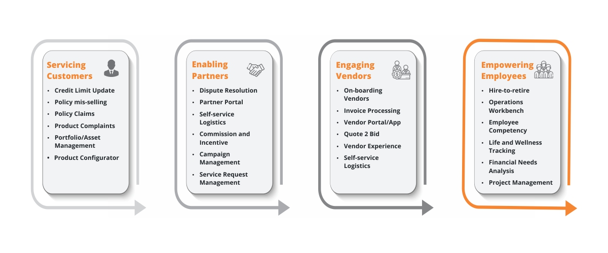-  - Industry-specific Business Applications
