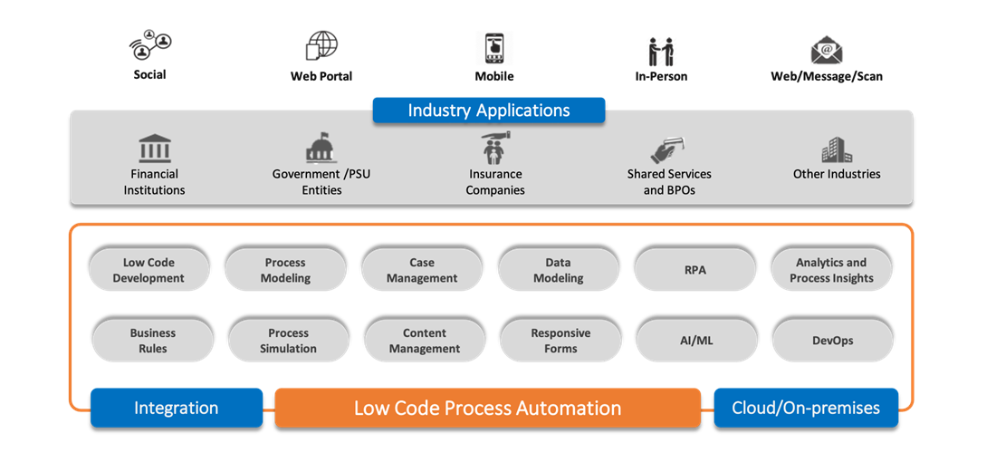 -  - Business Process Automation and Management (BPM)