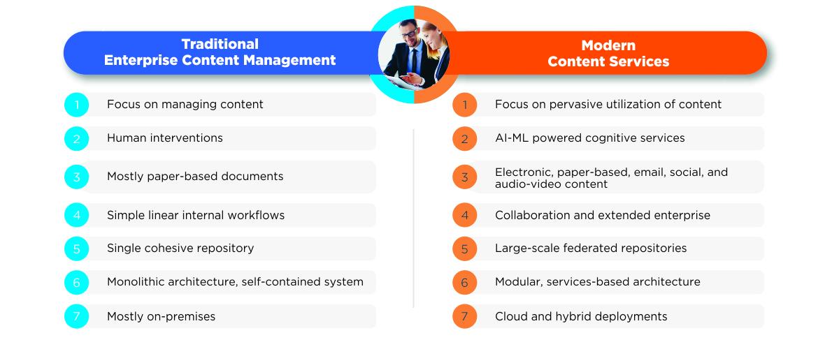 How has Enterprise Content Management Evolved