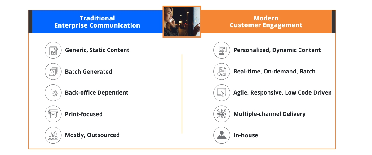 How Customer Communication Management System has evolved?