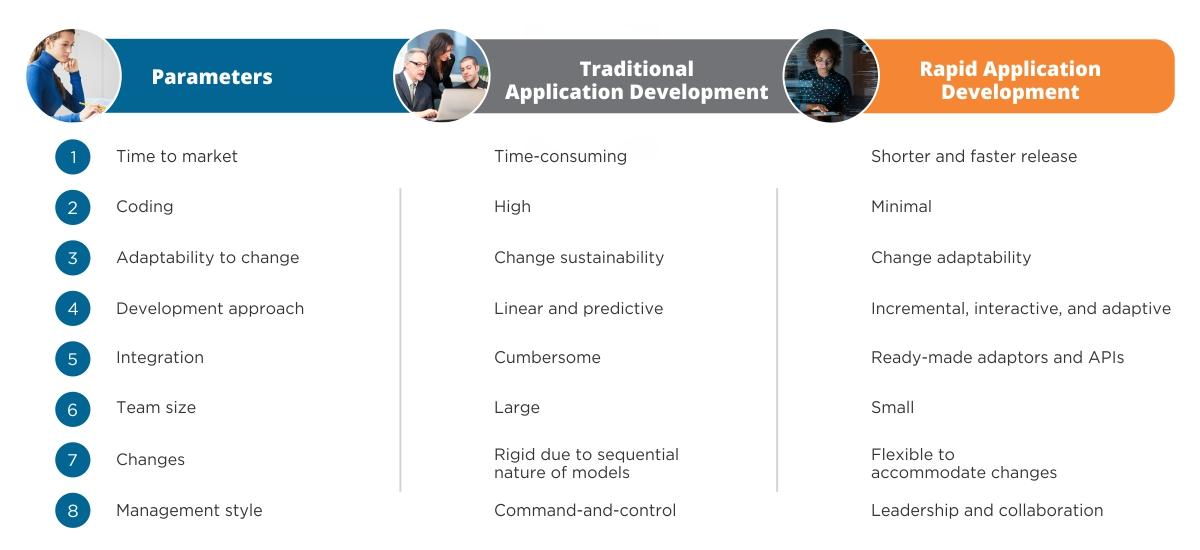 -  - Rapid Application Development